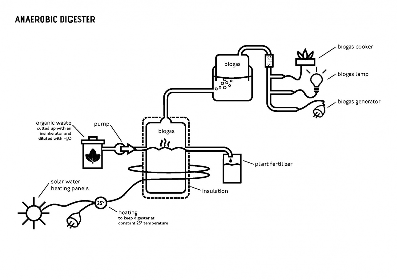 R Urban London Surplus Digestion Biogas Digester Plant Diagram